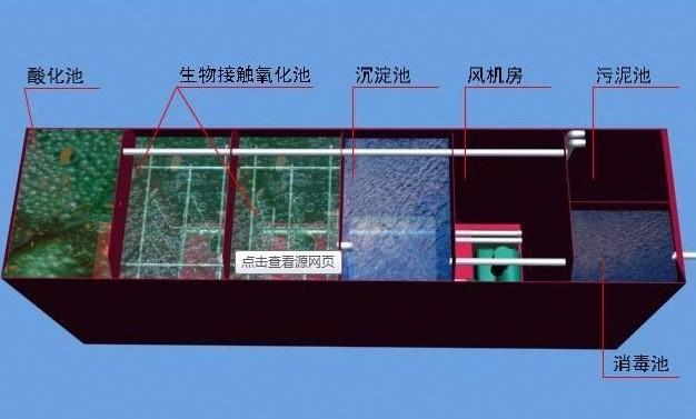 WSZ地埋式污水处理设备结构图